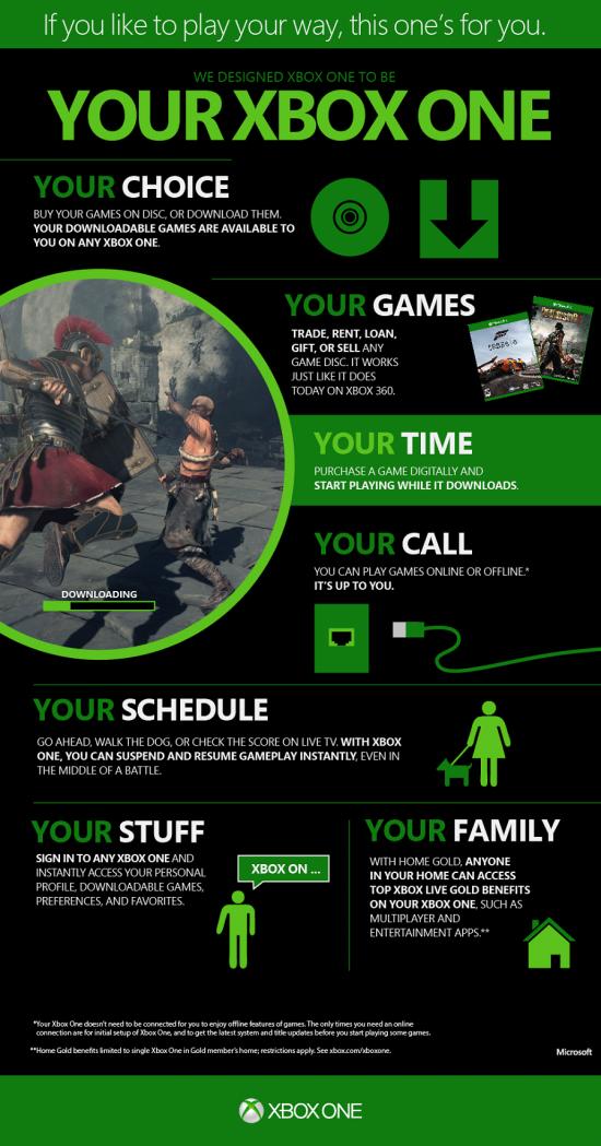 xbox one nieuws nieuwe xbox one infographic draait